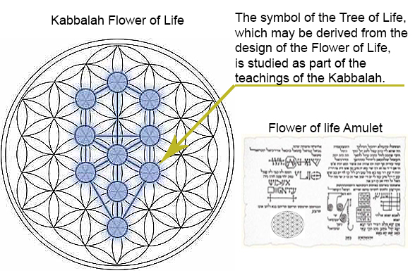 Flower Of Life Meaning